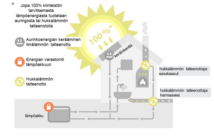 Järjestelmään kuuluvat komponentit ovat aurinkoilmalämpökeräin, lämminvesivaraaja, lämpöakku, hukkalämmöntalteenottaja, lämpöpumppu ja ohjausjärjestelmä.